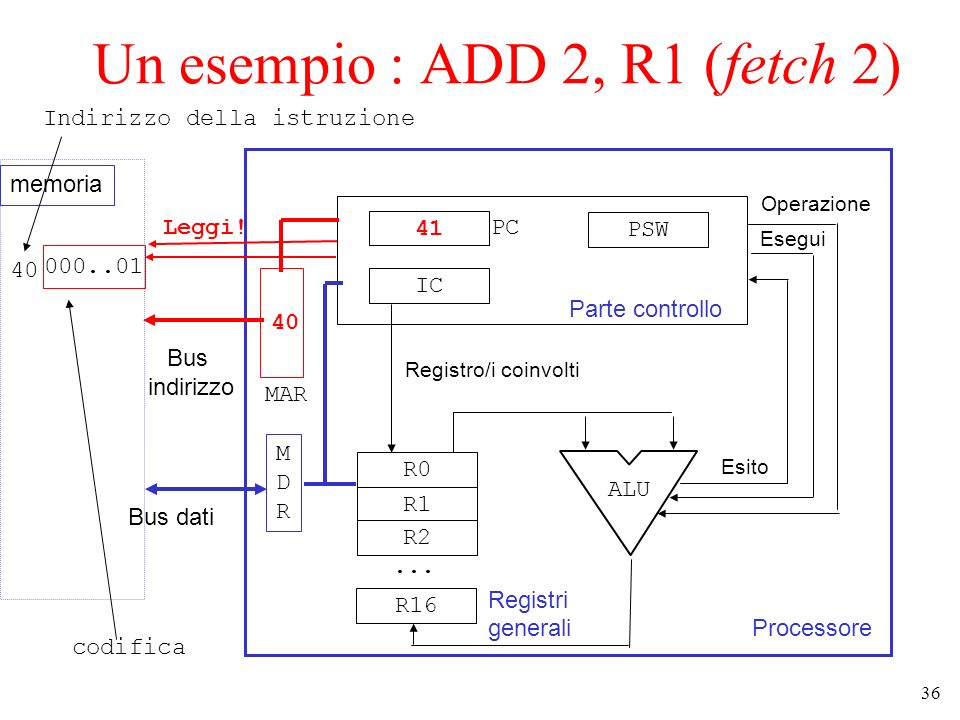 Un esempio : ADD 2, R1 (fetch 2)
