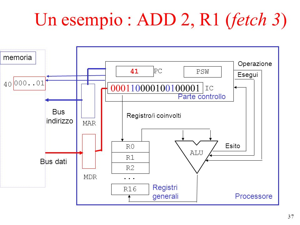 Un esempio : ADD 2, R1 (fetch 3)