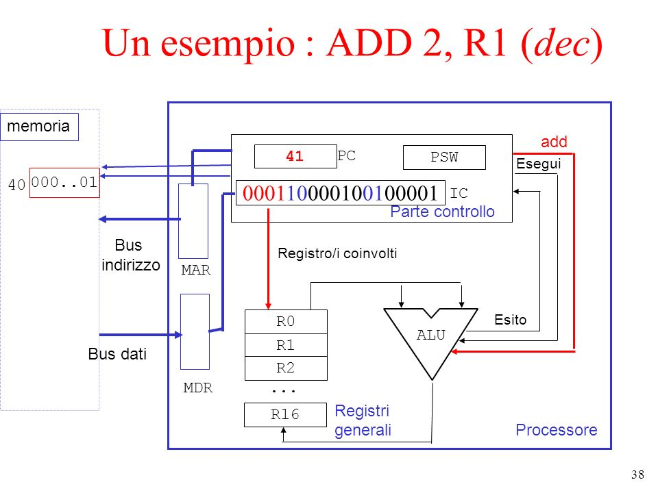 Un esempio : ADD 2, R1 (dec) memoria add 41 PC PSW