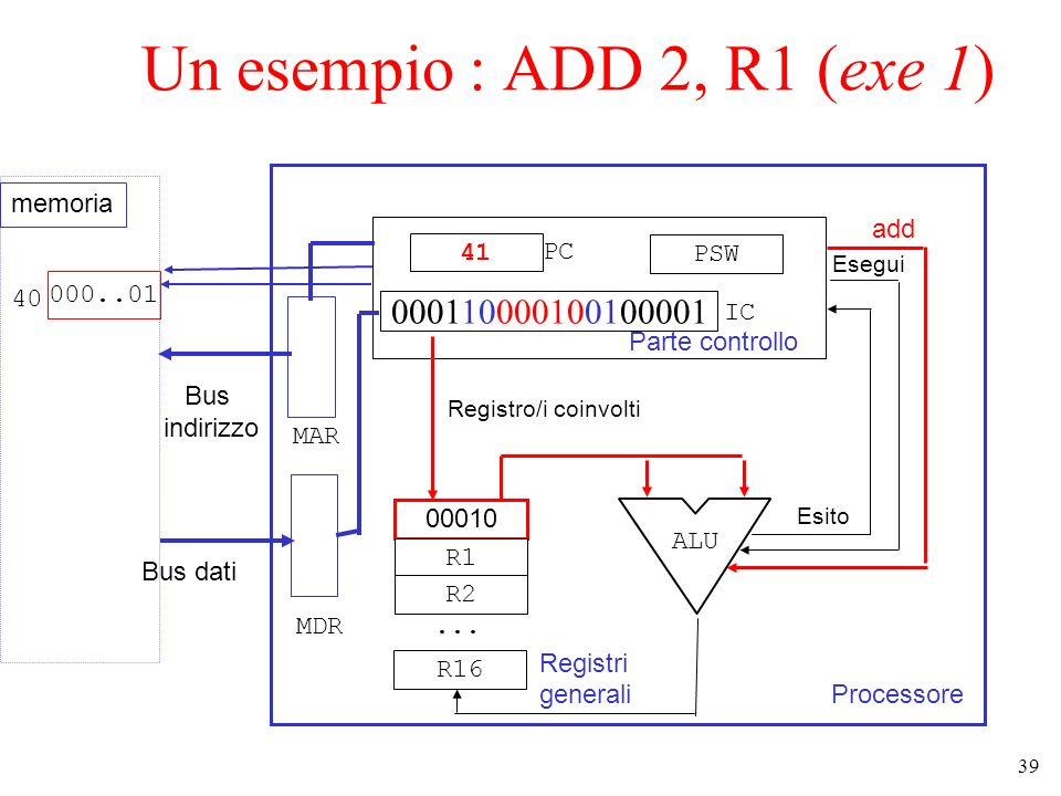 Un esempio : ADD 2, R1 (exe 1) 000110000100100001 memoria add 41 PC