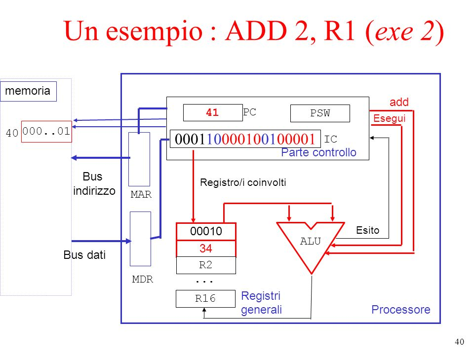 Un esempio : ADD 2, R1 (exe 2) memoria add 41 PC