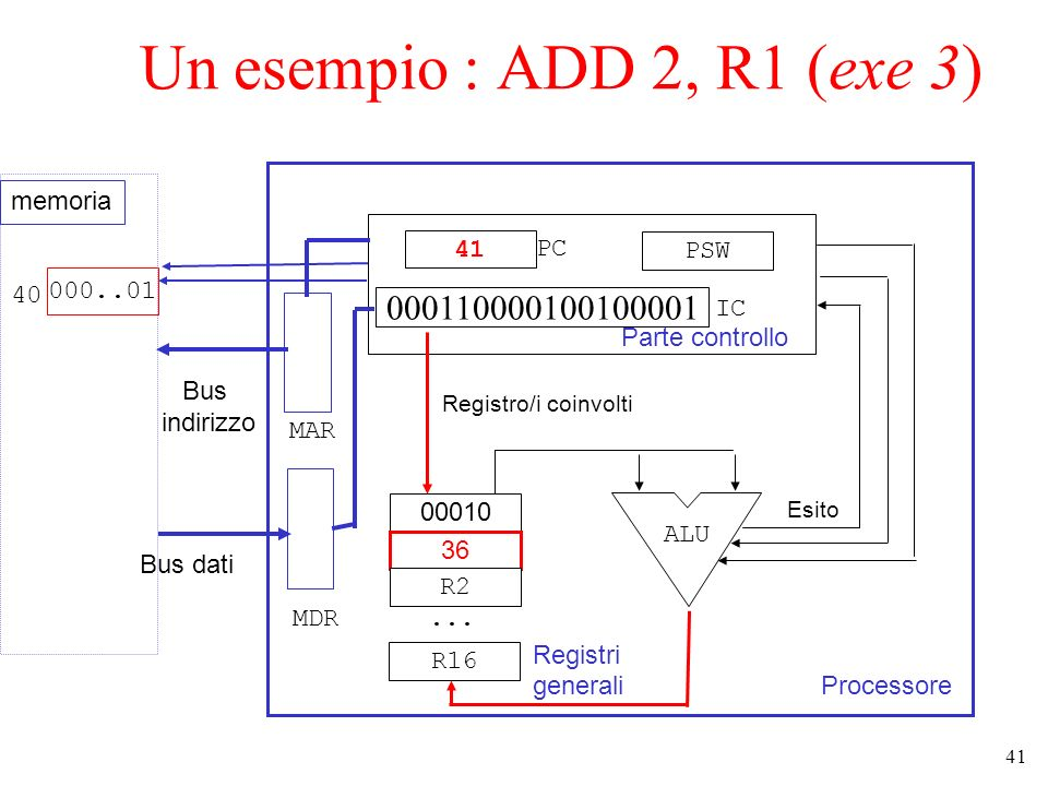 Un esempio : ADD 2, R1 (exe 3) 000110000100100001 memoria 41 PC PSW 40