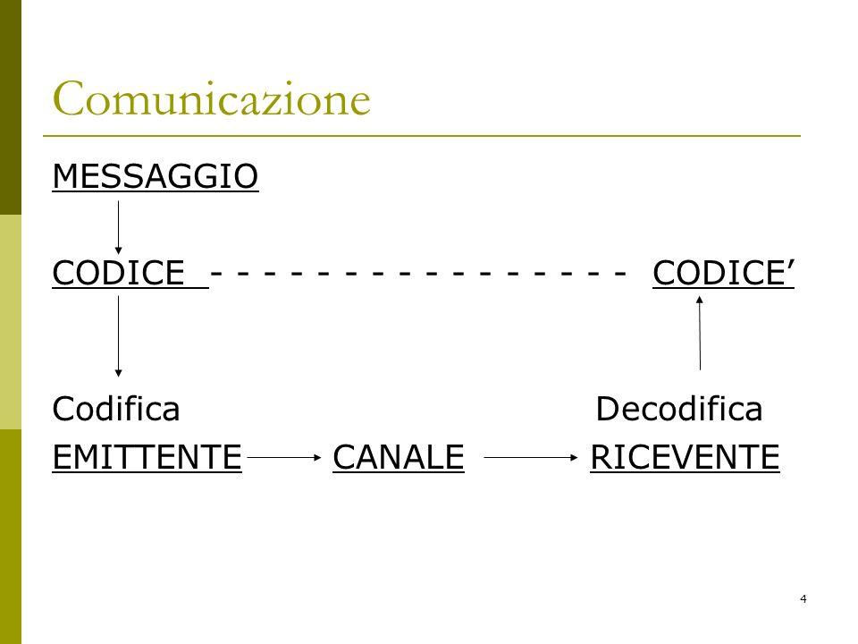 Comunicazione MESSAGGIO CODICE - - - - - - - - - - - - - - - - CODICE'