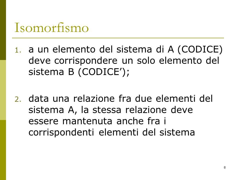 Isomorfismo a un elemento del sistema di A (CODICE) deve corrispondere un solo elemento del sistema B (CODICE');