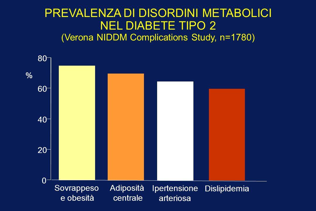 PREVALENZA DI DISORDINI METABOLICI NEL DIABETE TIPO 2