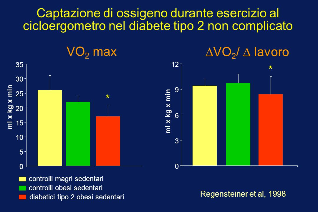 Captazione di ossigeno durante esercizio al cicloergometro nel diabete tipo 2 non complicato