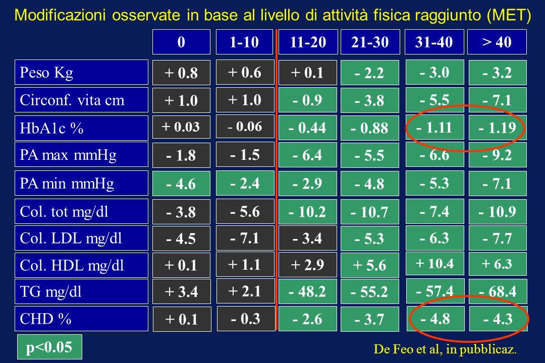 Modificazioni osservate in base al livello di attività fisica raggiunto (MET)