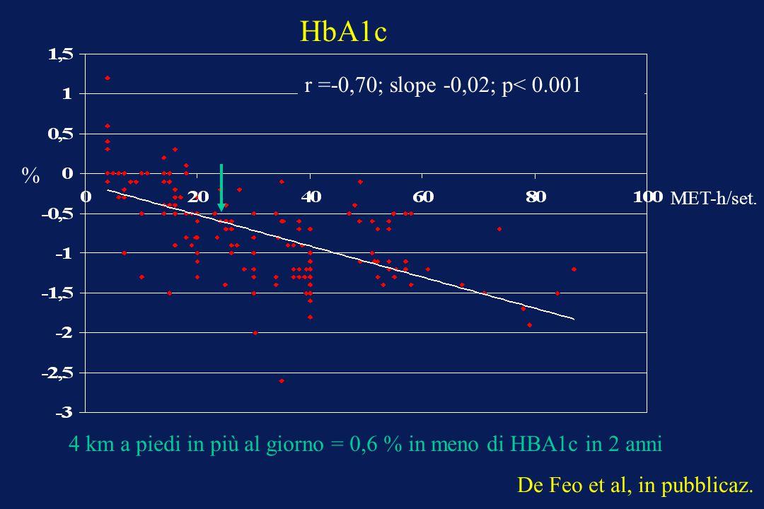 HbA1c r =-0,70; slope -0,02; p< 0.001 %