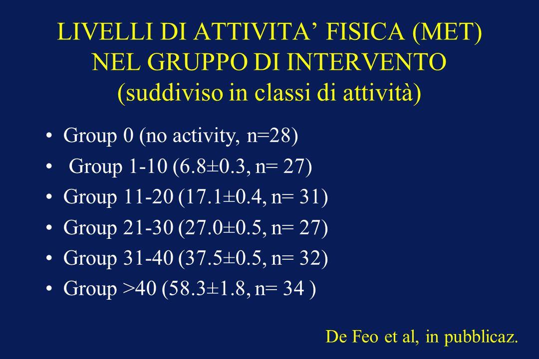 LIVELLI DI ATTIVITA' FISICA (MET) NEL GRUPPO DI INTERVENTO (suddiviso in classi di attività)