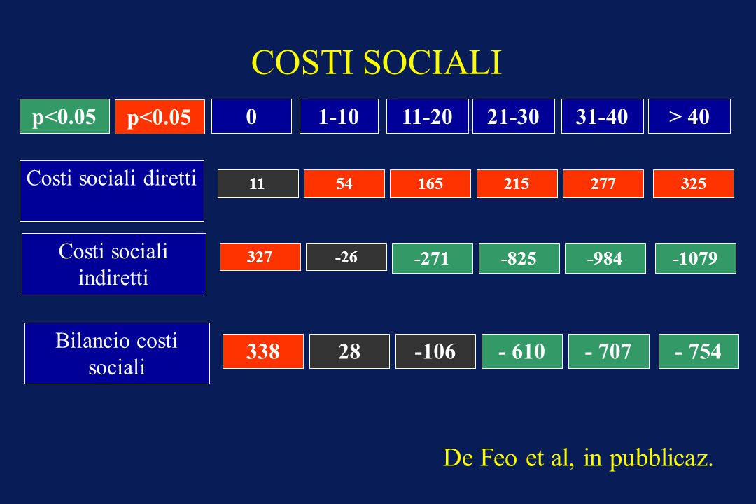 COSTI SOCIALI De Feo et al, in pubblicaz. p<0.05 p<0.05 1-10