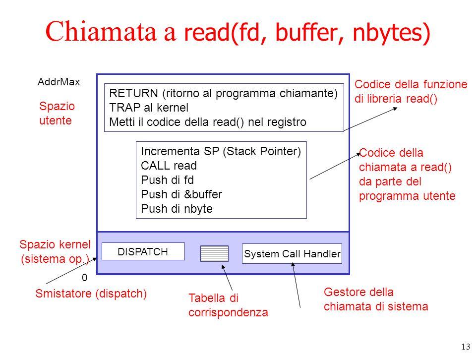 Chiamata a read(fd, buffer, nbytes)