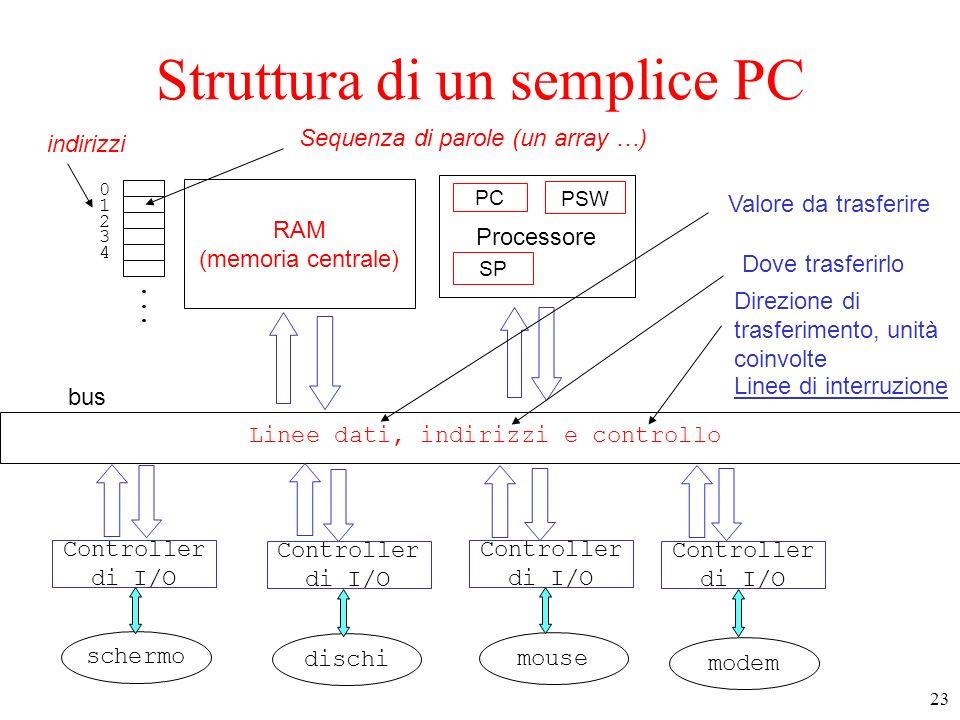 Struttura di un semplice PC