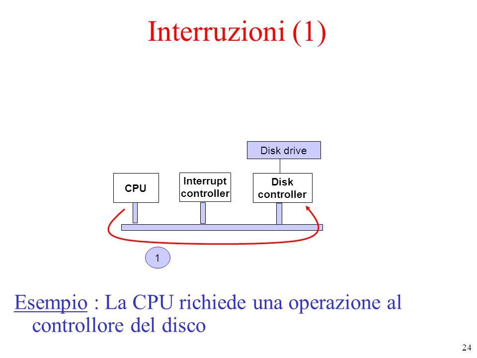 Interruzioni (1) Disk drive. CPU. Interrupt. controller. Disk. controller. 1.