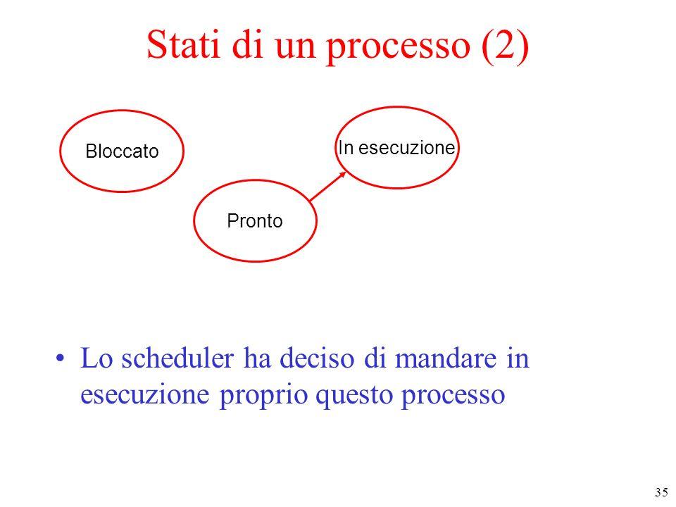 Stati di un processo (2)Bloccato.In esecuzione. Pronto.