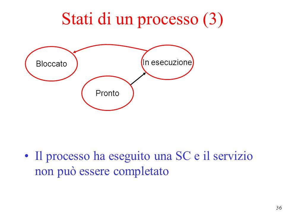 Stati di un processo (3)Bloccato.In esecuzione. Pronto.