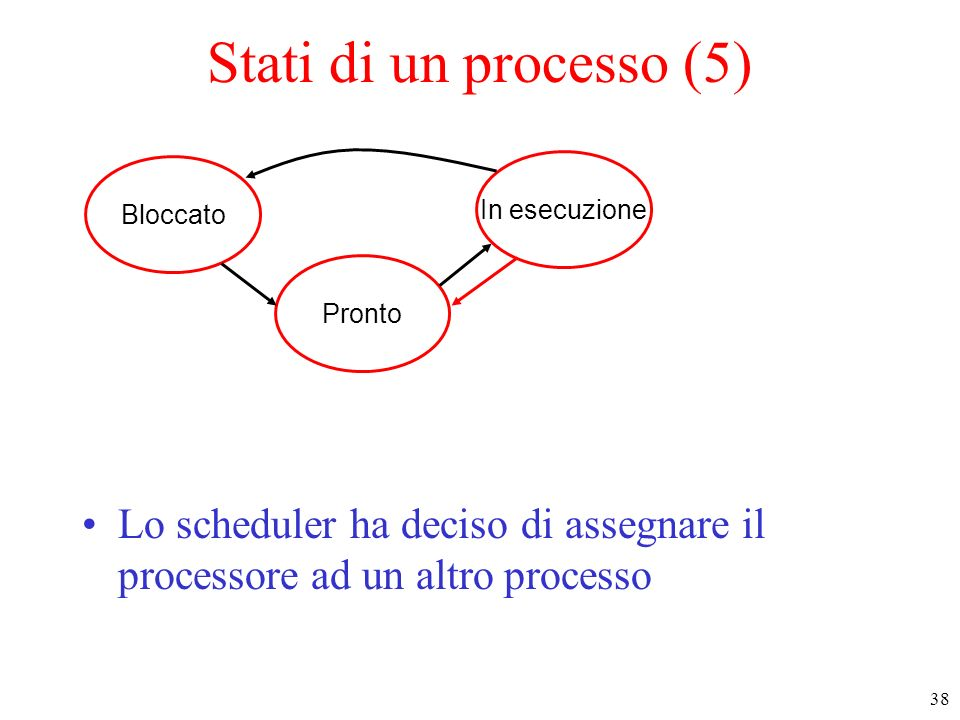 Stati di un processo (5)Bloccato.In esecuzione. Pronto.
