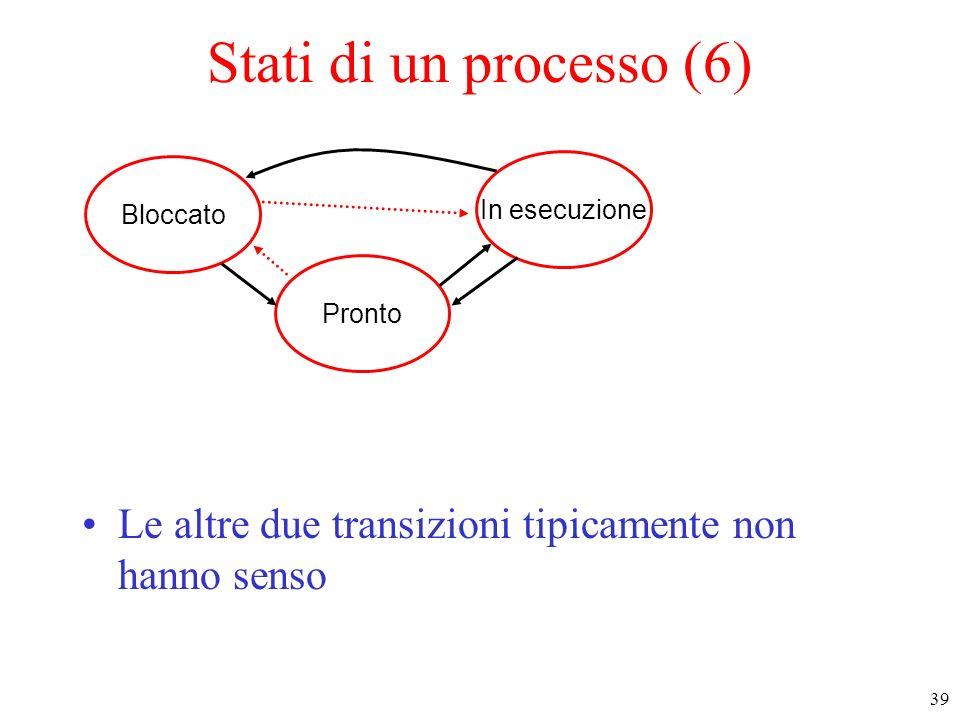 Stati di un processo (6)Bloccato.In esecuzione. Pronto.