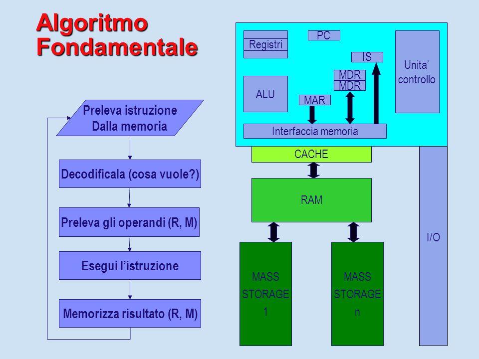 Fondamenti di Programmazione