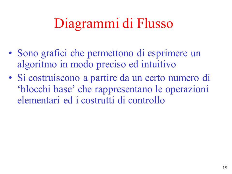 Diagrammi di Flusso Sono grafici che permettono di esprimere un algoritmo in modo preciso ed intuitivo.
