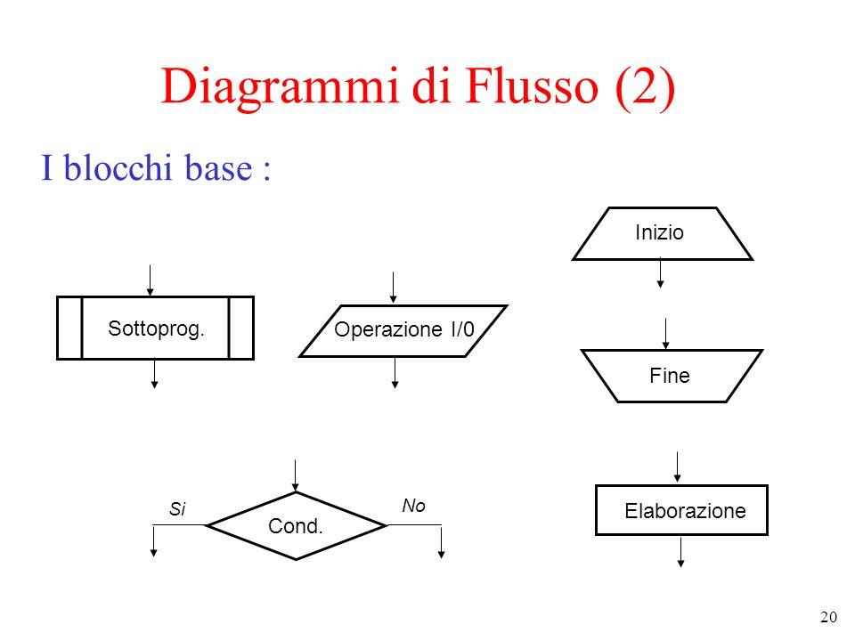 Diagrammi di Flusso (2) I blocchi base : Inizio Sottoprog.