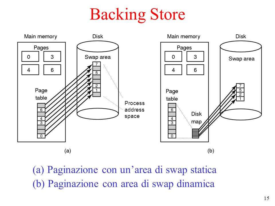 Backing Store (a) Paginazione con un'area di swap statica