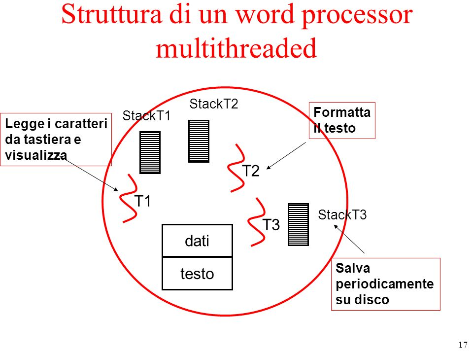 Struttura di un word processor multithreaded