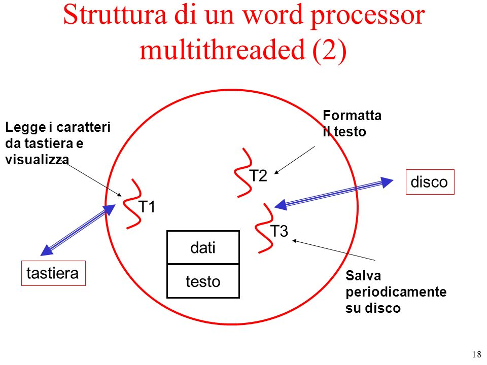 Struttura di un word processor multithreaded (2)