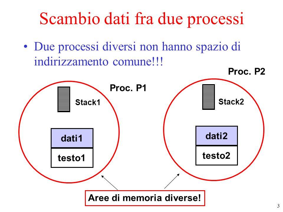 Scambio dati fra due processi