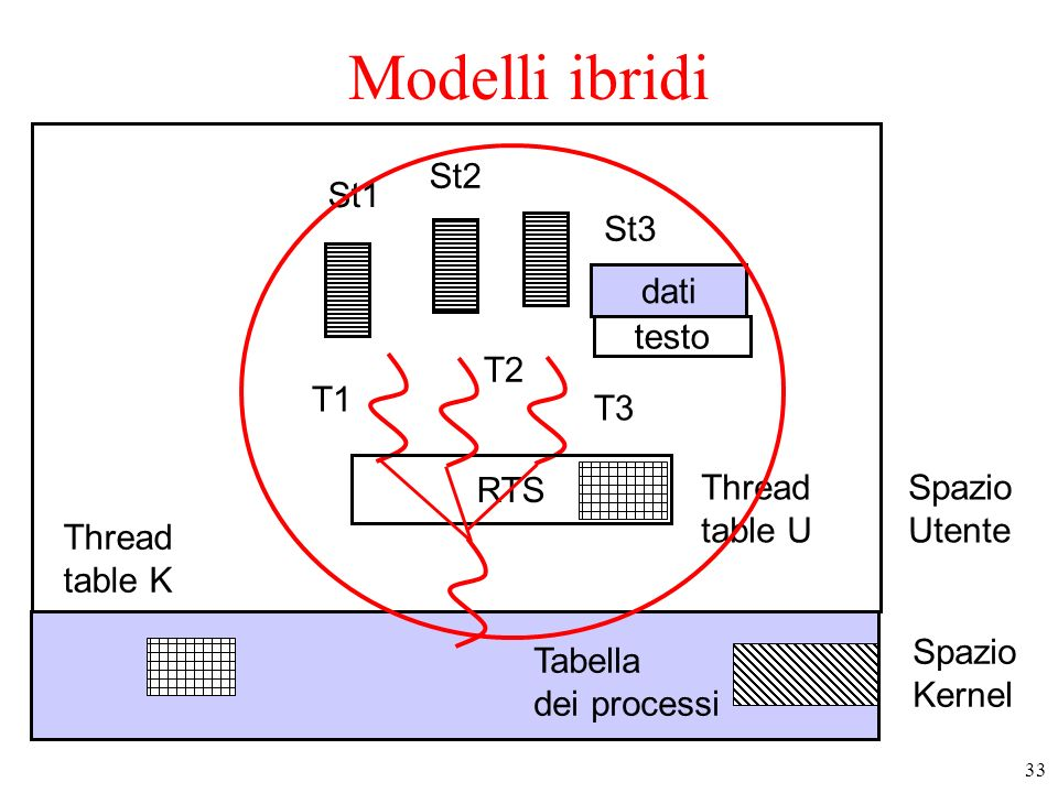 Modelli ibridi St2 St1 St3 dati testo T2 T1 T3 RTS Thread table U