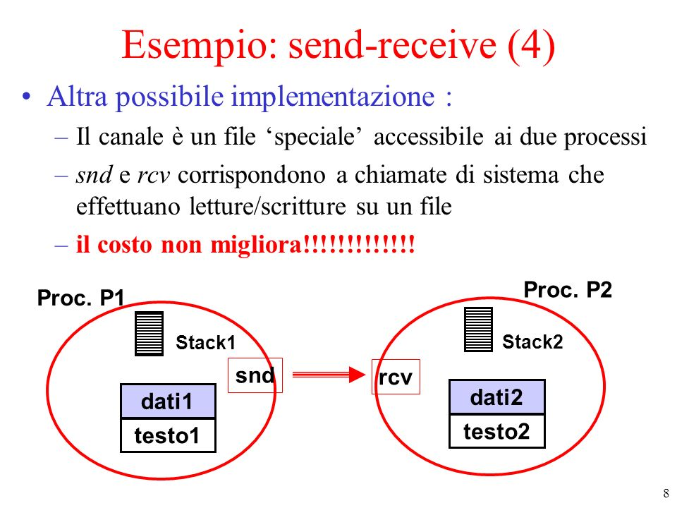 Esempio: send-receive (4)