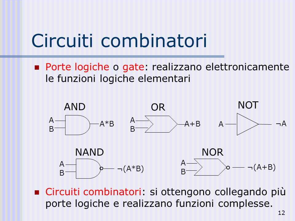 Circuiti combinatori Porte logiche o gate: realizzano elettronicamente le funzioni logiche elementari.