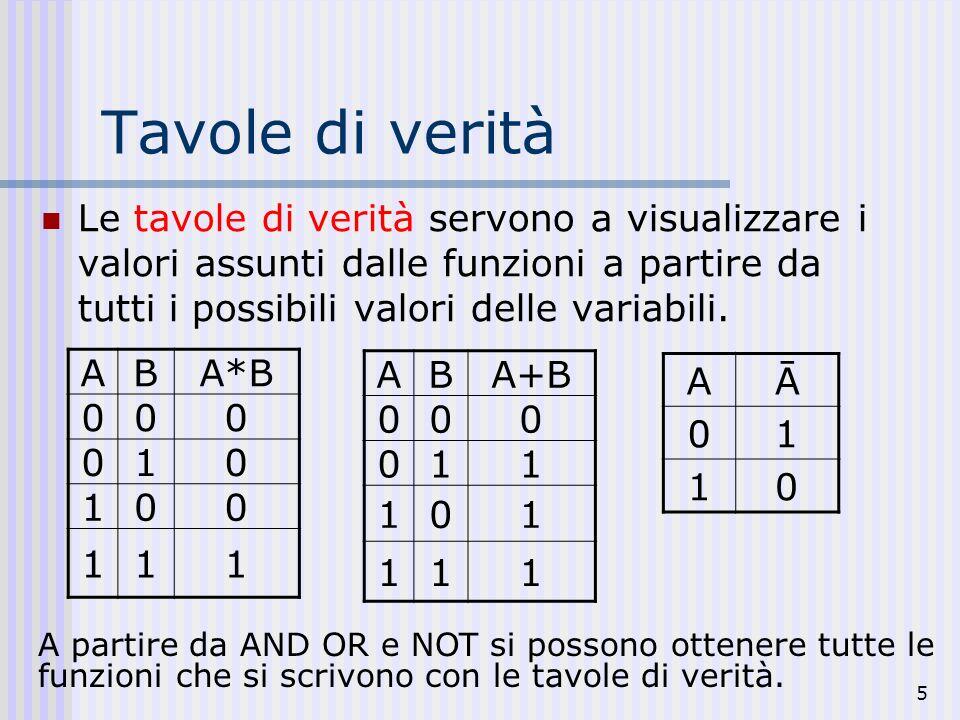 Tavole di verità Le tavole di verità servono a visualizzare i valori assunti dalle funzioni a partire da tutti i possibili valori delle variabili.