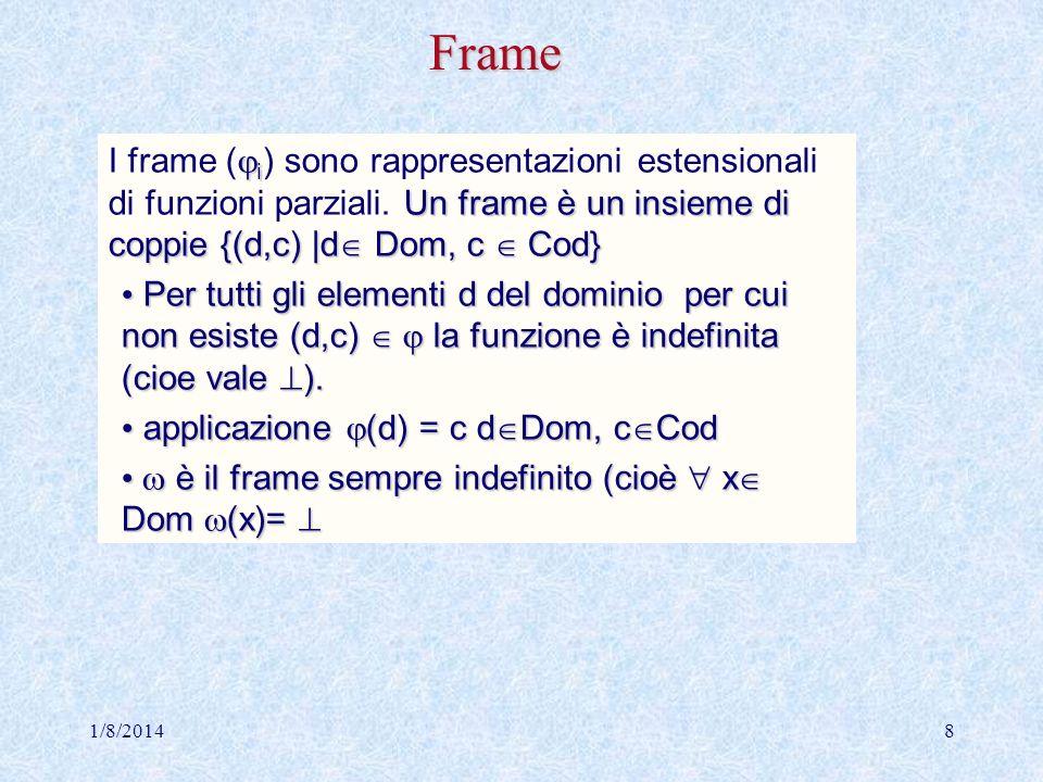 Frame I frame (i) sono rappresentazioni estensionali di funzioni parziali. Un frame è un insieme di coppie {(d,c) |d Dom, c  Cod}