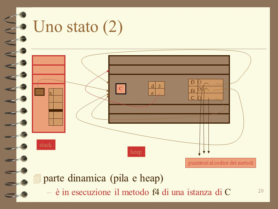 Uno stato (2) parte dinamica (pila e heap)