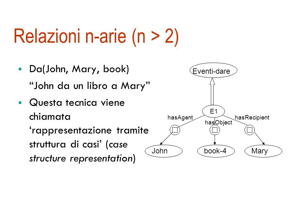 Un esempio di rete semantica