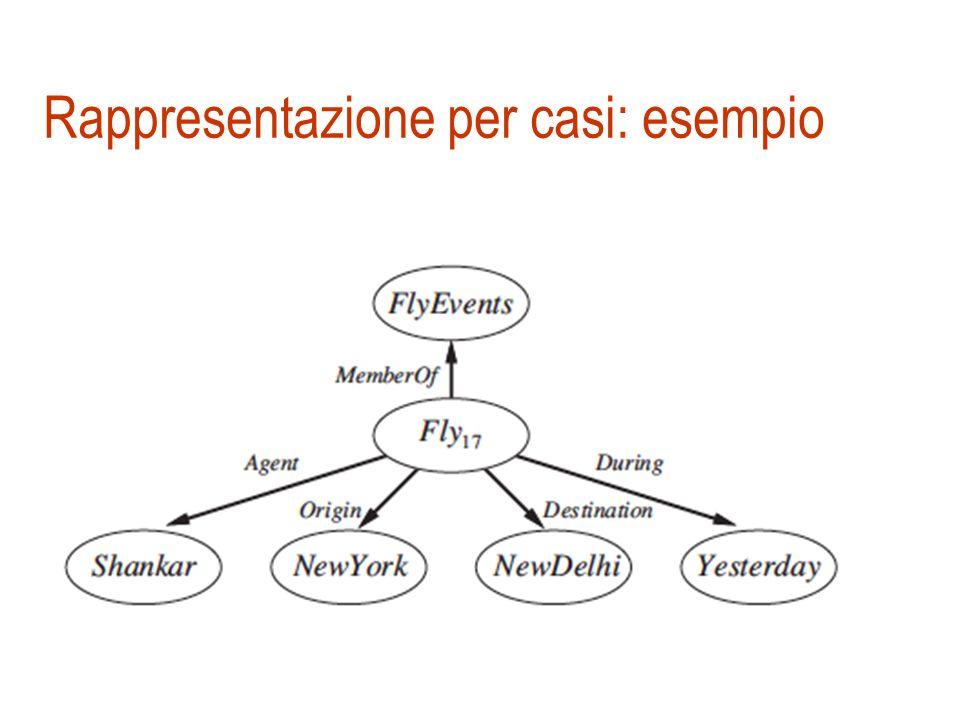 Un esempio di rete