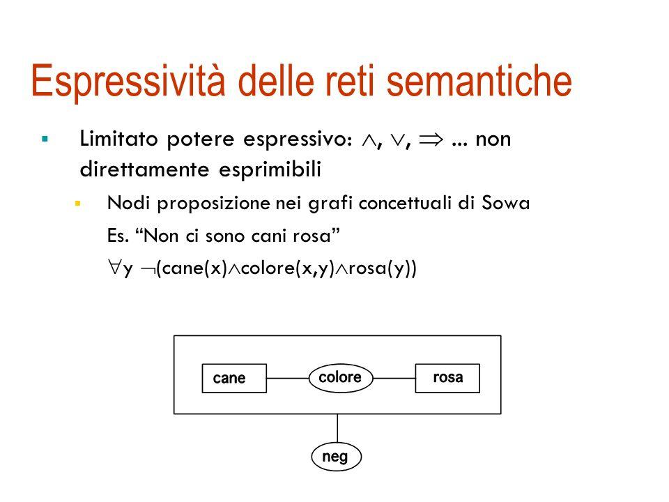 Ereditarietà nelle reti semantiche