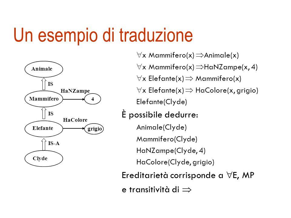 Mancanza di semantica delle reti sematiche