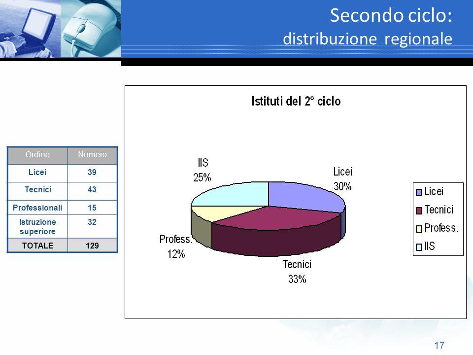 Secondo ciclo: distribuzione regionale