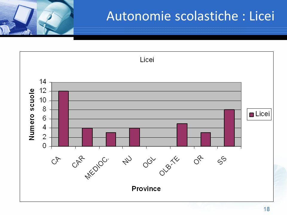 Autonomie scolastiche : Licei