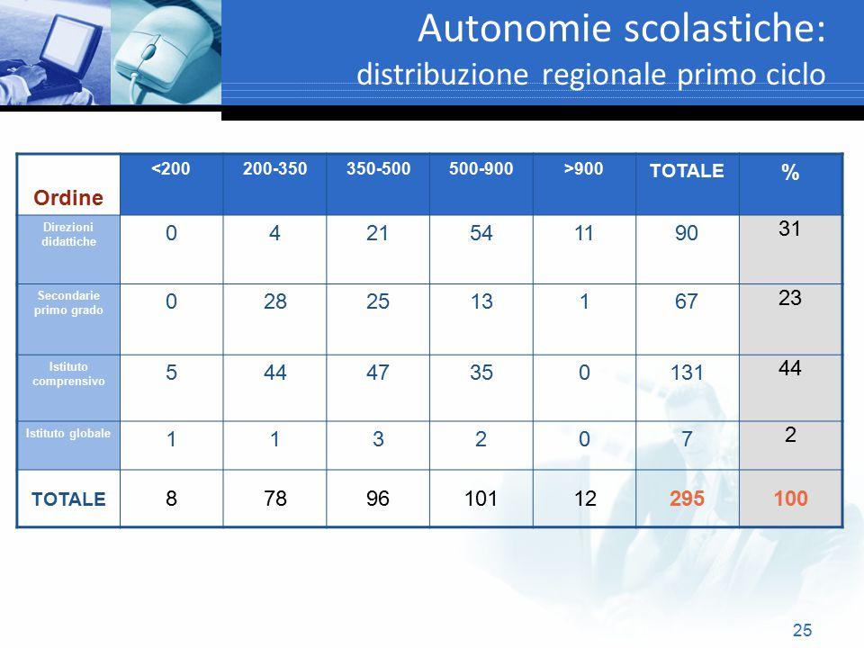 Autonomie scolastiche: distribuzione regionale primo ciclo