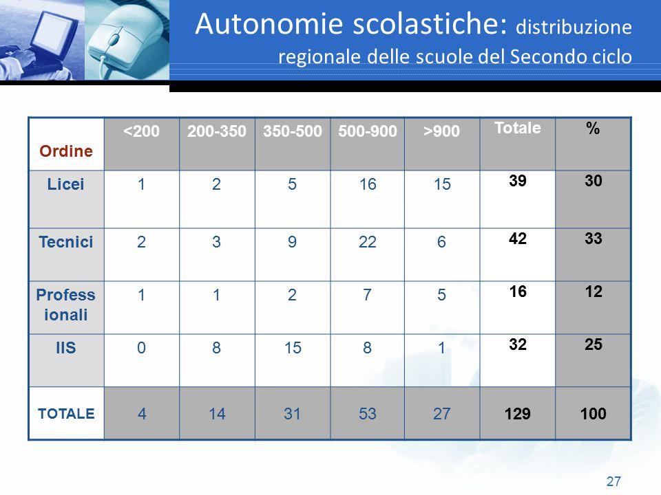 Autonomie scolastiche: distribuzione regionale delle scuole del Secondo ciclo