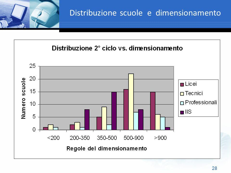 Distribuzione scuole e dimensionamento
