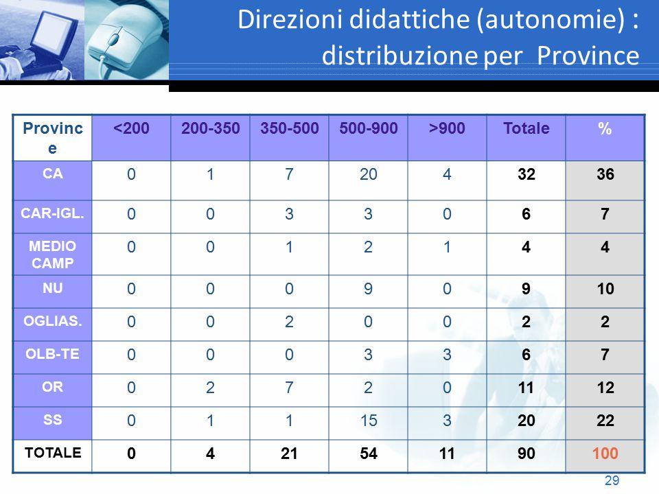 Direzioni didattiche (autonomie) : distribuzione per Province