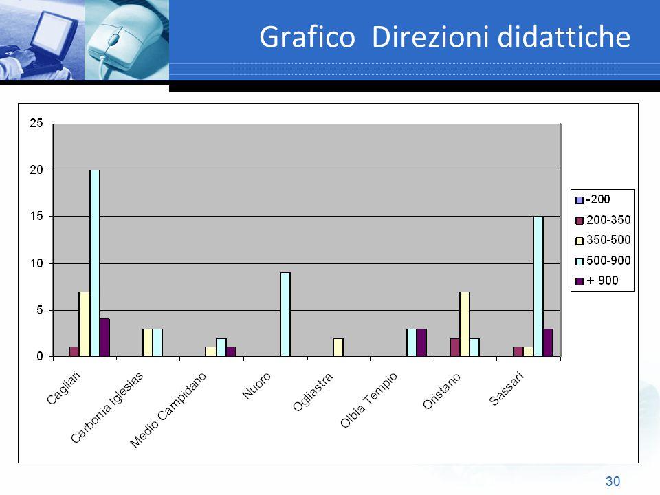 Grafico Direzioni didattiche