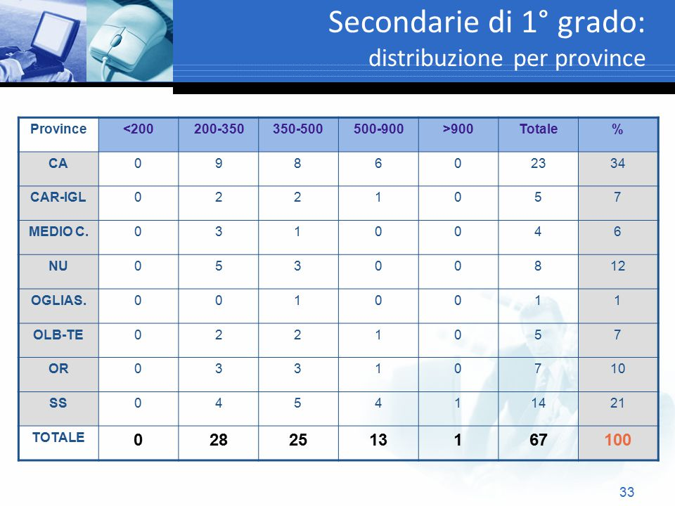 Secondarie di 1° grado: distribuzione per province