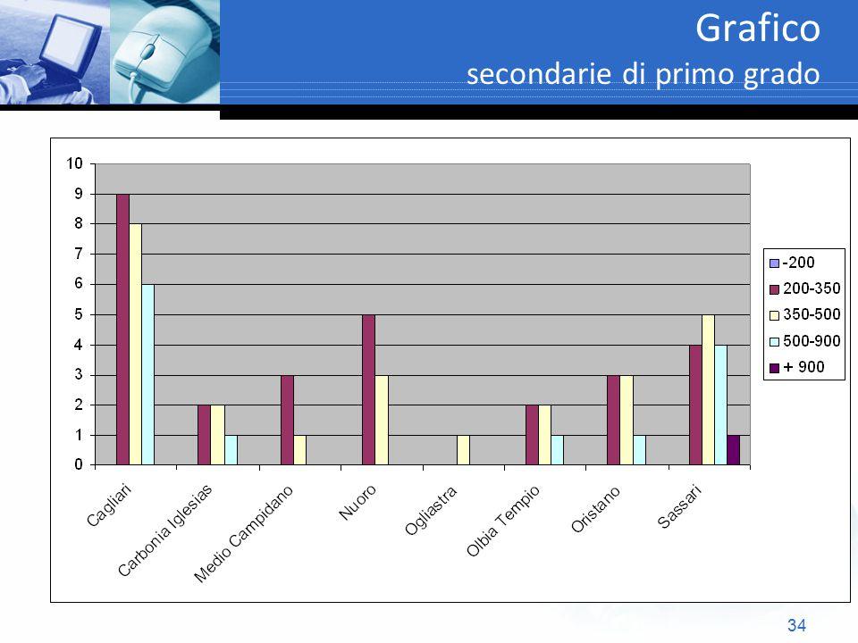 Grafico secondarie di primo grado