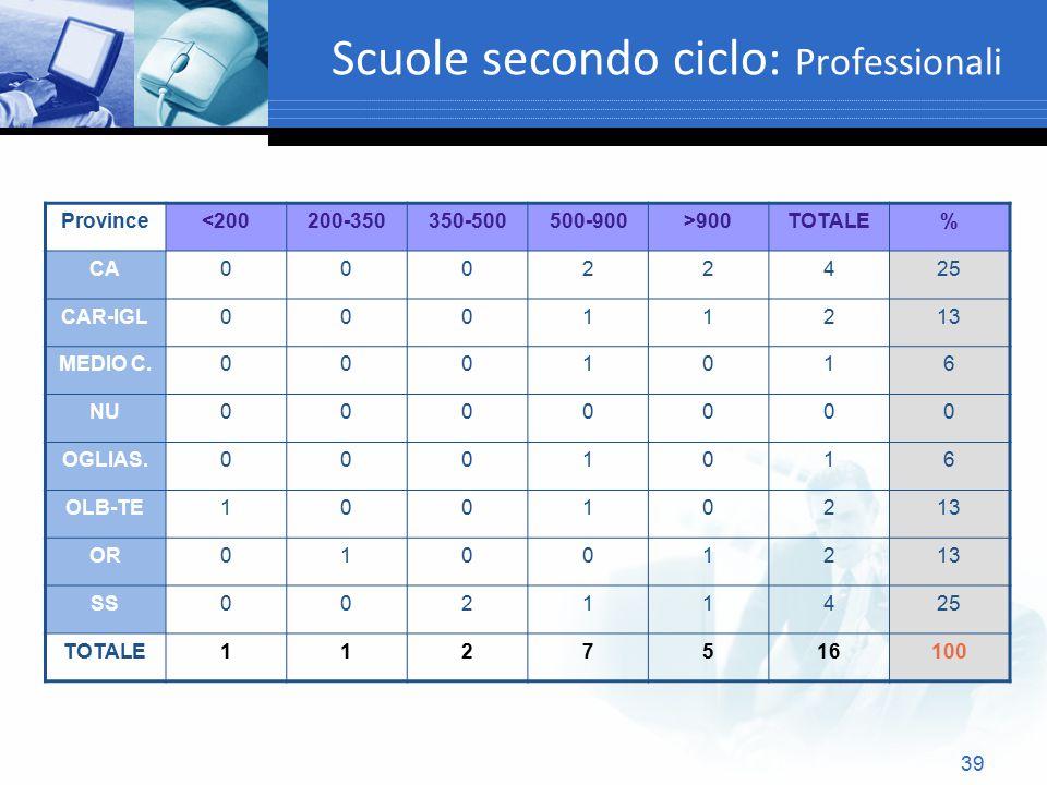 Scuole secondo ciclo: Professionali