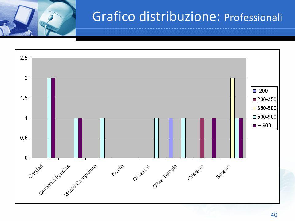 Grafico distribuzione: Professionali
