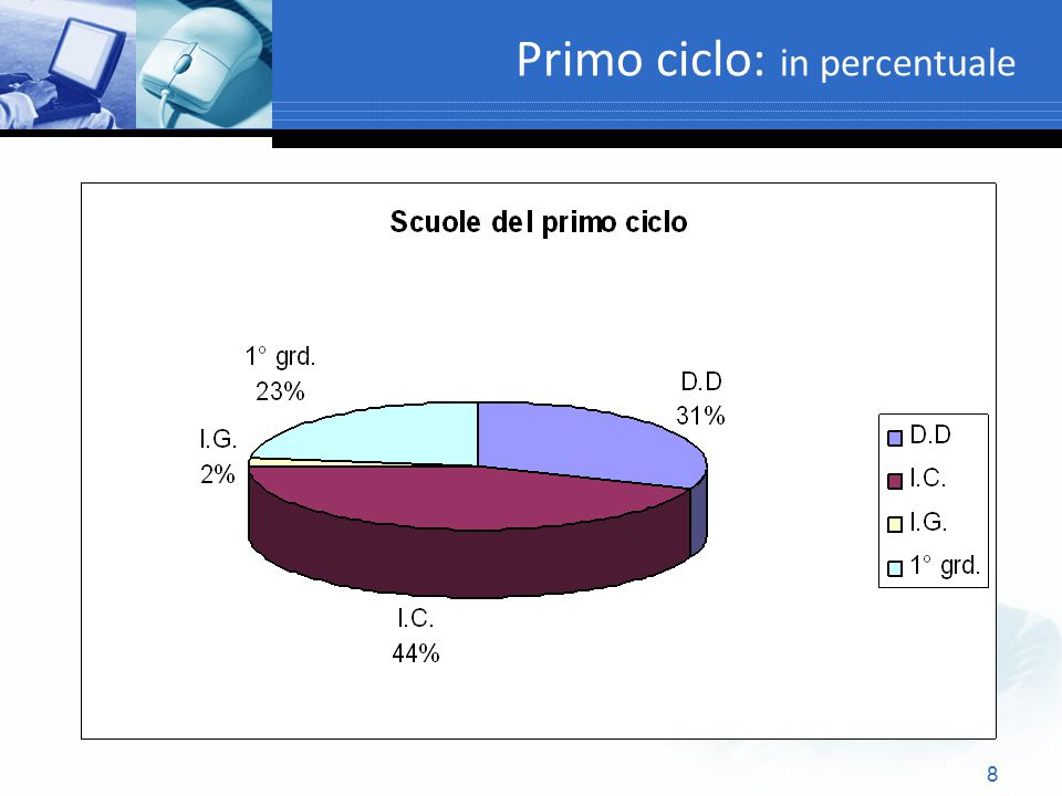 Primo ciclo: in percentuale